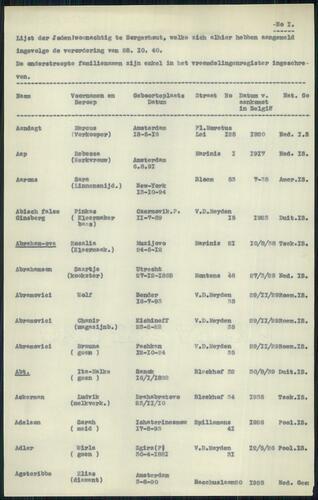 """Document met als titel """"Lijst der Joden woonachtig in Borgerhout"""""""